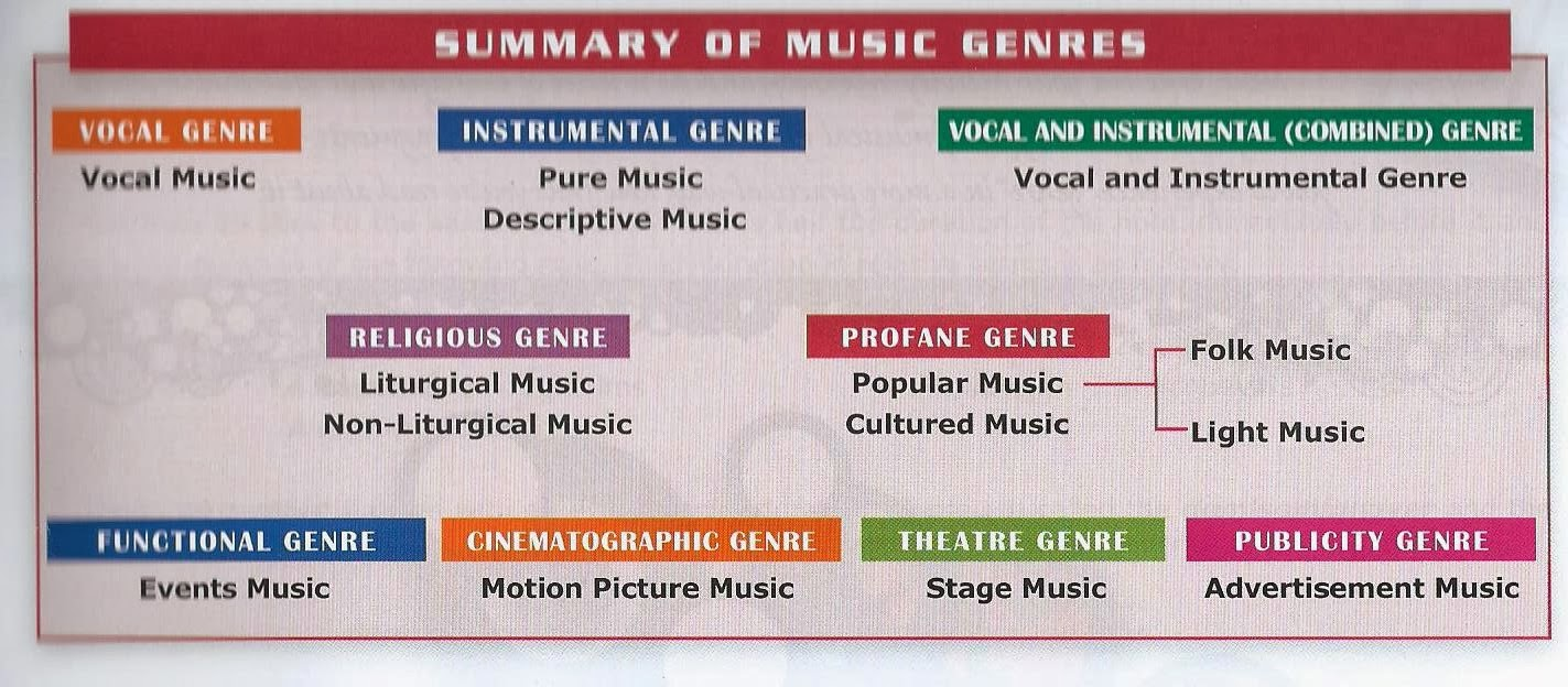 effect of different music genres on It's no secret music has a serious impact on a person's brain activity  different  types of melodies and rhythms can elicit different emotional responses  when  you make music, it engages many different areas of the brain,.