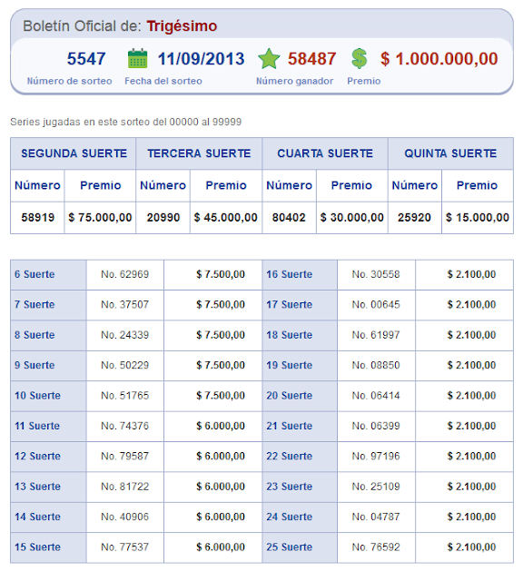 resultados loteria nacional sorteo 5547