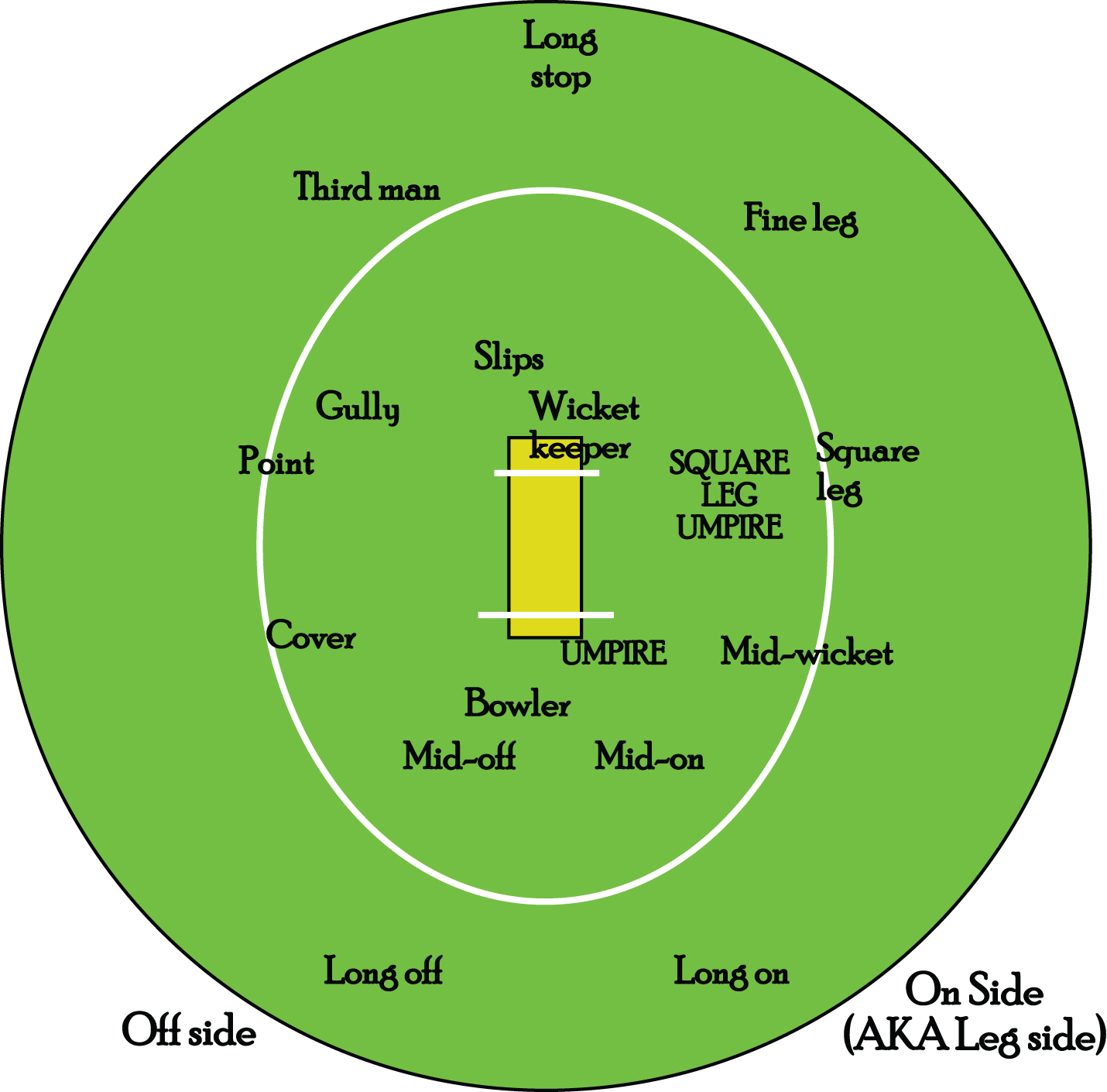 American Armchair Cricketer: Outstanding in a Field, or ...