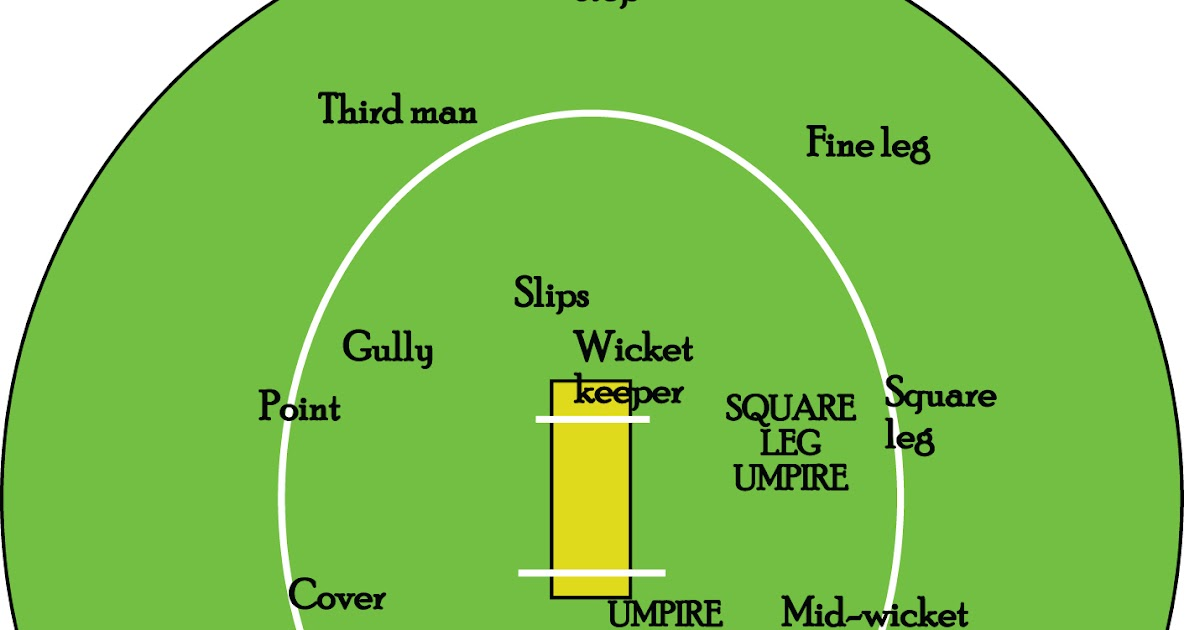 american armchair cricketer: outstanding in a field, or cricket fielding  positions