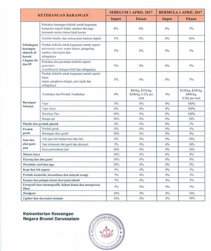 tax structure Tax structure related to the transport department have been published below as ready reference.