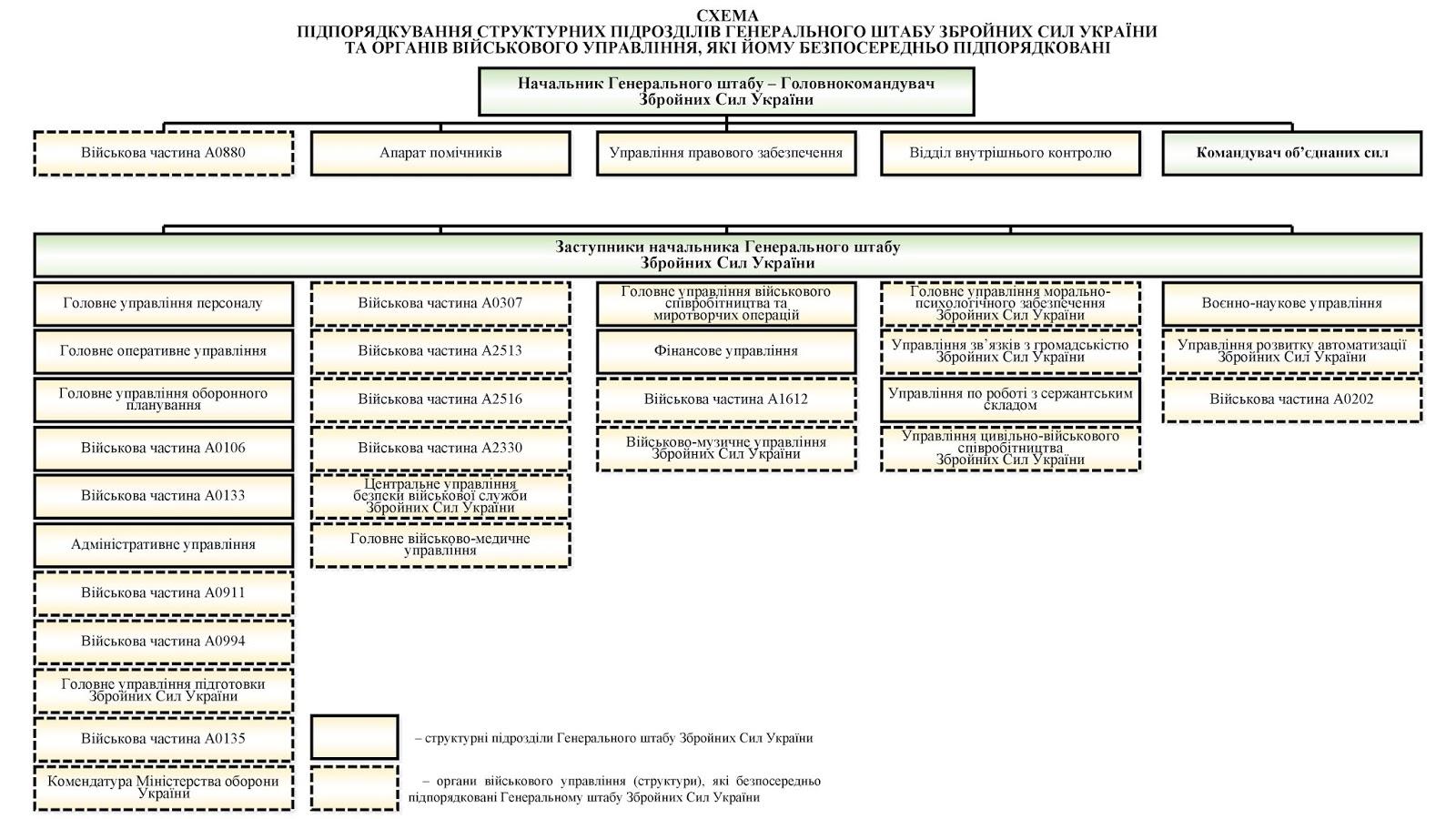 Схема Генерального штабу та підпорядкування органів військового управління