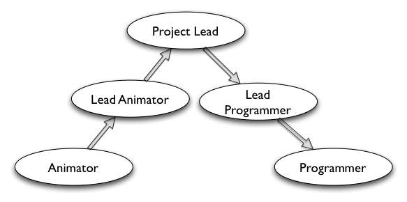 Agile Game Development: August 2008