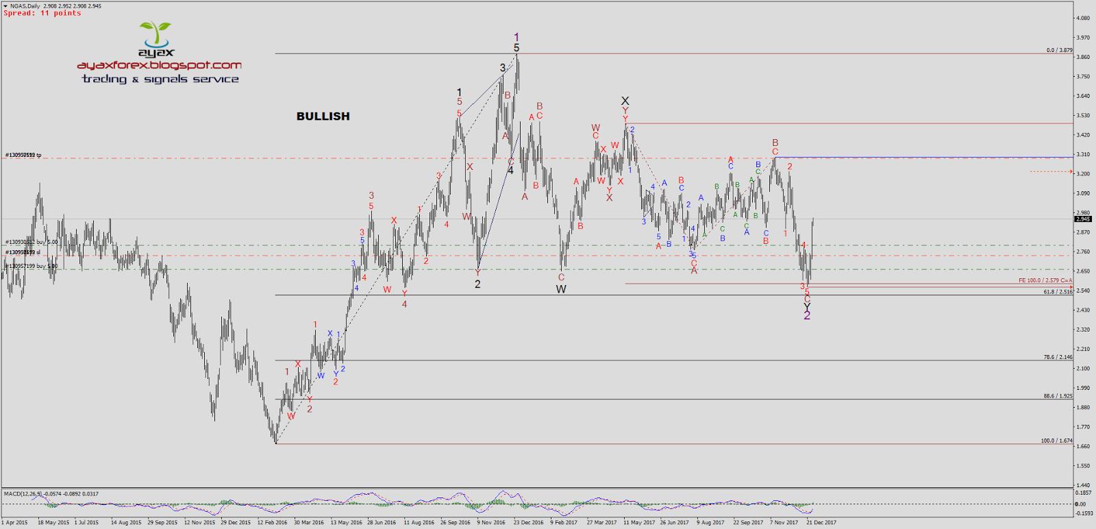 Forex daily elliott wave analysis