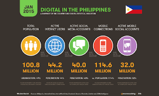 Digital Lifestyle in the PHL