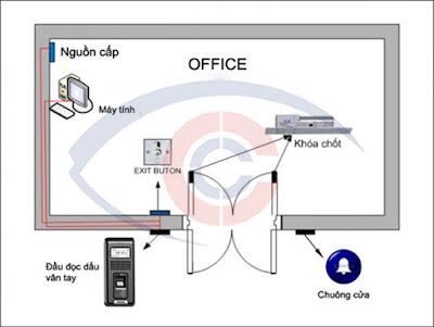 Bản vẽ chi tiết sơ đồ lắp đặt hệ thống kiểm soát cửa ra vào.