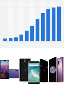 Sale of Smart Feature Phones will increase worldwide
