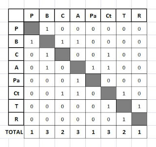 tabla de conectividad grafo 1