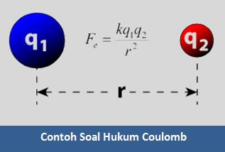 Pengertian, Rumus dan Contoh Soal  Hukum Coulomb