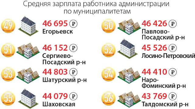 Средняя зарплата в Белом доме – 46 152 рубля Сергиев Посад