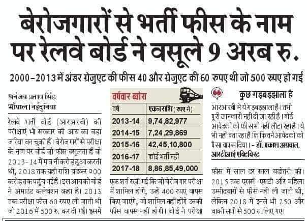 लूट ; परीक्षा फीस के नाम पर रेलवे भर्ती बोर्ड ने बेरोजगारों से वसूले 9 अरब