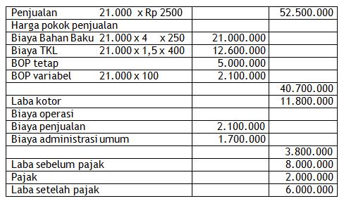 Penganggaran Budget Variabel Perusahaan
