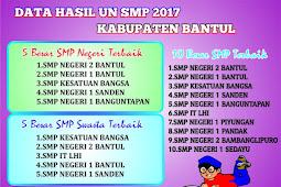 Peringkat UN 2017 SMP/MTs Kabupaten Bantul