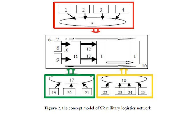 Figure 2: The Concept Model of 6R Military Logistics Network