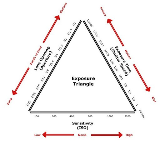 Triangle Exposure