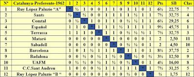 Clasificación Campeonato de Cataluña 1962 - Preferente