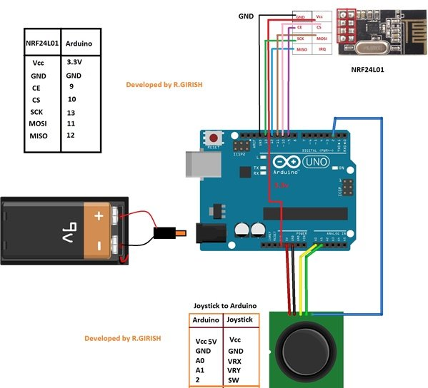 pin connections for NRF24L01 module and joystick