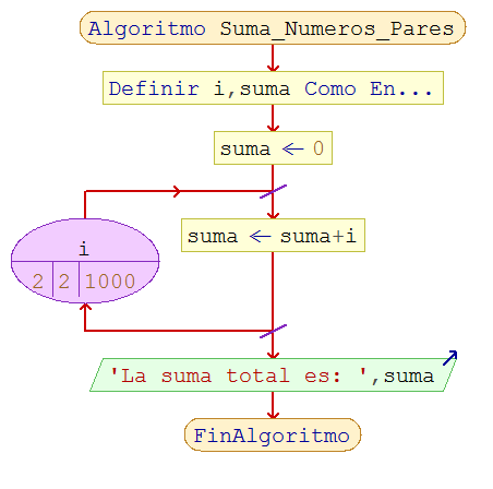 25 algoritmos ejercicios estructuras repetitivas pseint diagrama de flujo ccuart Image collections