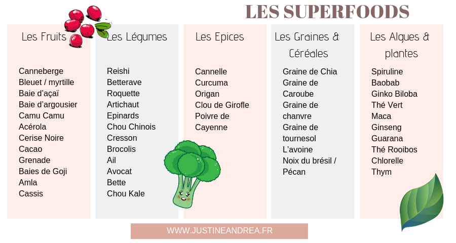 Liste des superfood