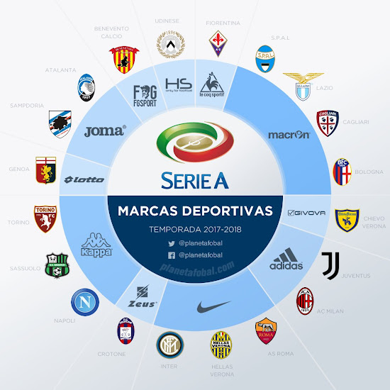 12 Teams With Italian Brands 2017 18 Serie A Kit Special Here Are All 17 18 Serie A Jerseys Footy Headlines