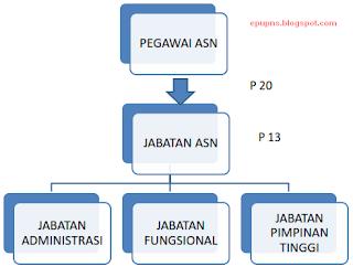 jabatan ASN pegawai ASN
