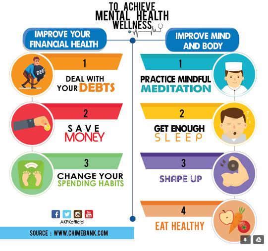 mental health wellness, improve financial