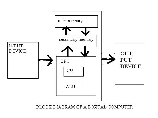 Computer system architecture ccuart Image collections