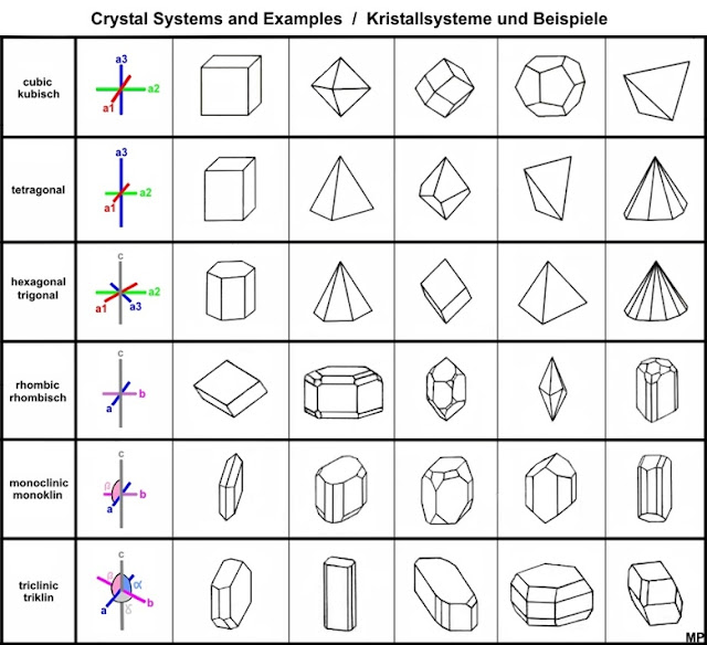 Crystal Structure and Crystal System