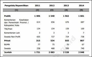 Jumlah Rumah Sakit Menurut Pengelola RS di Indonesia, 2011-2014