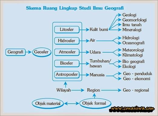 Ruang Lingkup Ilmu Geografi | www.zonasiswa.com