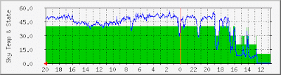 cloud sensor data chart from BGO