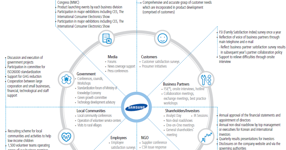 Samsung electronics sustainability report 2012 green