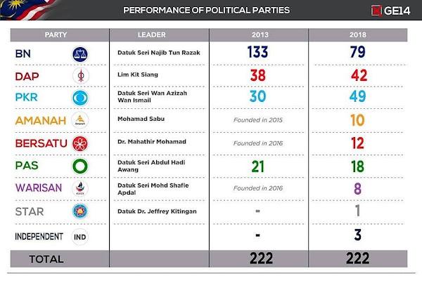 keputusan parlimen pru14