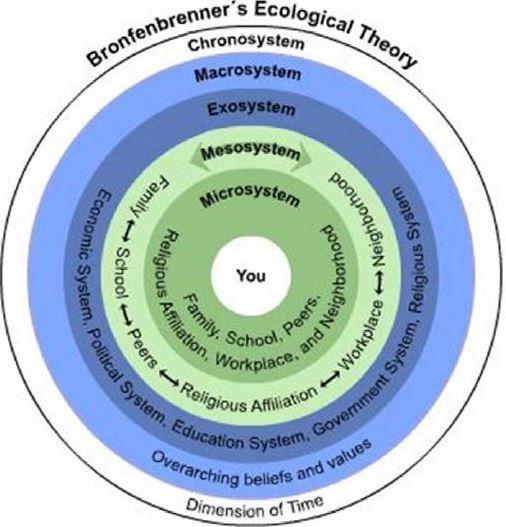 Teori Ekologi