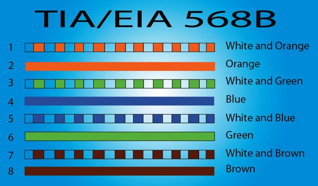 rj45 wiring color code
