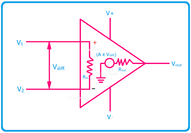 Operational Amplifier(Op-Amp) equivalent circuit