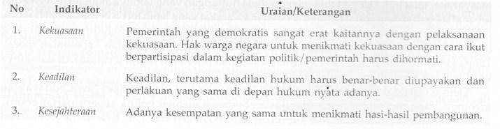 Pemikiran Tentang Demokrasi Dan Cotoh Indikatornya