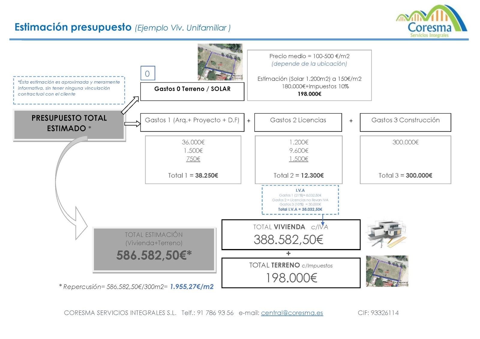 Presupuesto Obras En Casa Contacto Europa Para Bajar Ascensor A