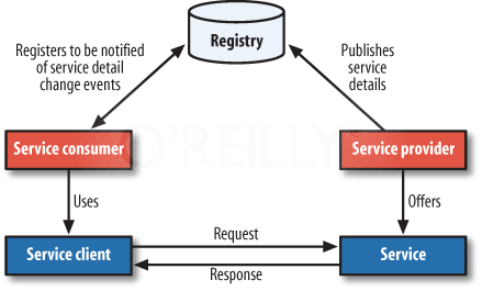 Sasank 39 s peoplesoft log hcm soa registry demystified for Service registry