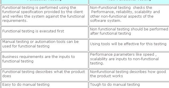 Functional Testing Education And Information Technology