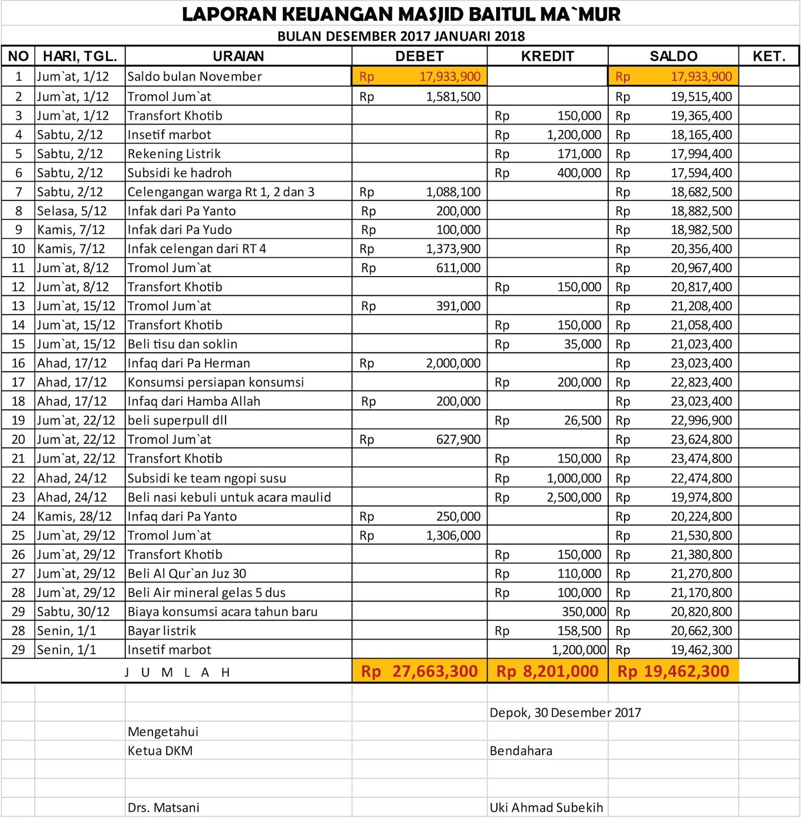 Laporan Keuangan Dkm Masjid Baitul Ma Mur Desember 2017 Januari 2018 Dkm Baitul Makmur