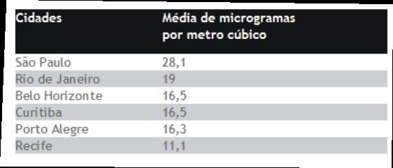 Por um ar mais limpo no rio grande do sul julho 2012 for Cuantas tilapias por metro cubico
