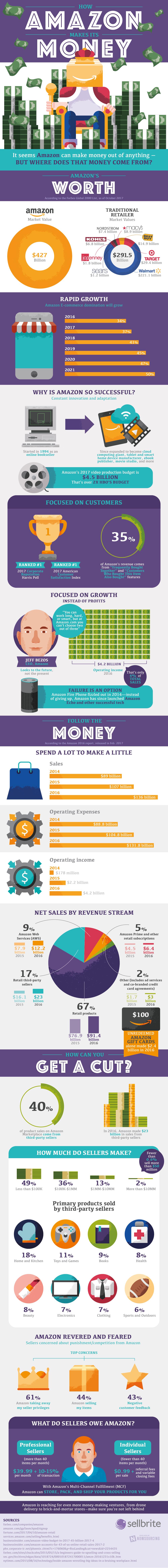 How Amazon Makes Its Money