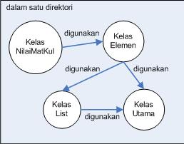 ilustrasi-kelas