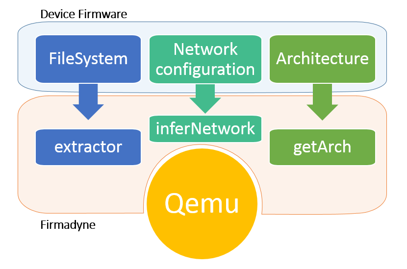 Minded Security Blog: Pentesting IoT devices (Part 2: Dynamic Analysis)