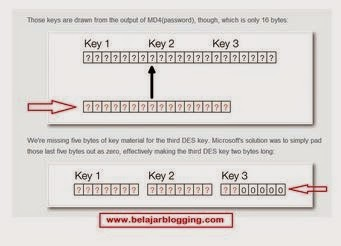 Bagaimana Cara Hack Wifi Password