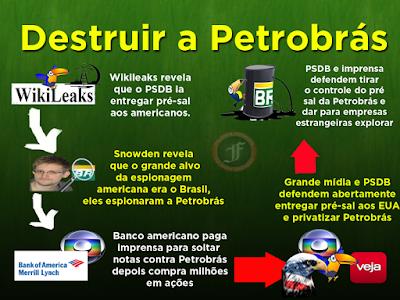 Resultado de imagem para wikileaks denuncia a entrega da Petrobrás?