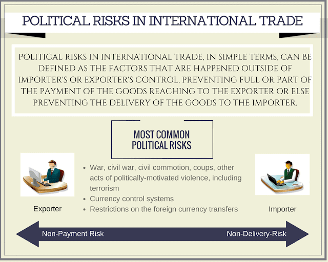 Political risks factors in export and import transactions.