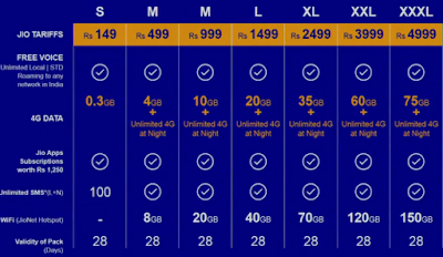Image showing list of Jio Tariff Plans