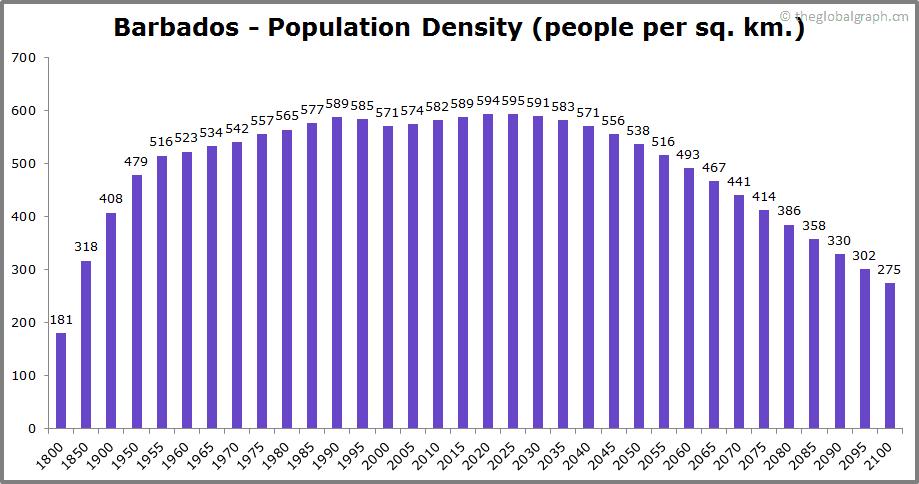 Barbados  Population Density (people per sq. km.)